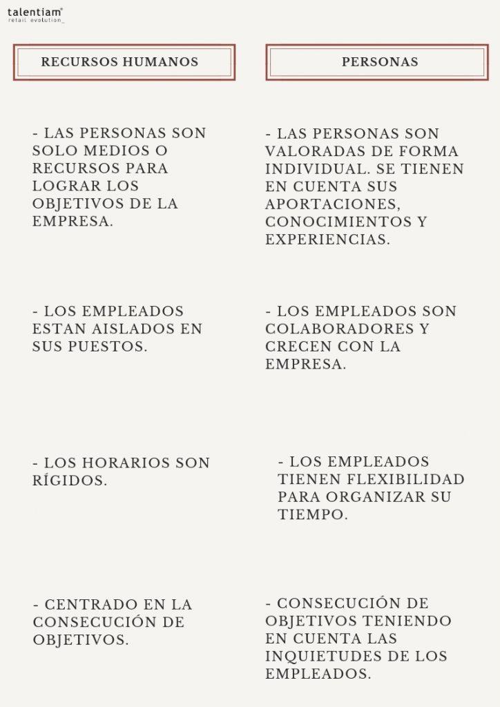 Características del sistema tradicional de Recursos Humanos frente al sistema actual de Personas