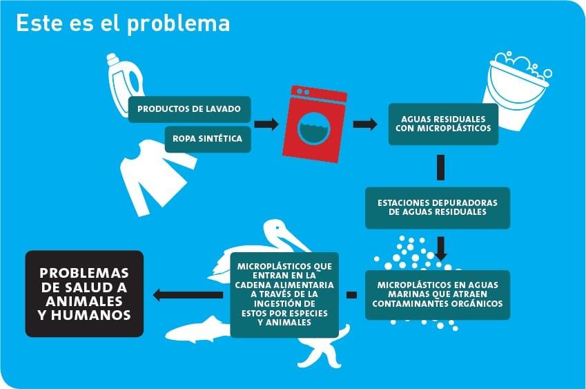 microfibras contaminación sostenibilidad
